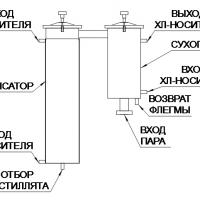 Охладители для дистилляции